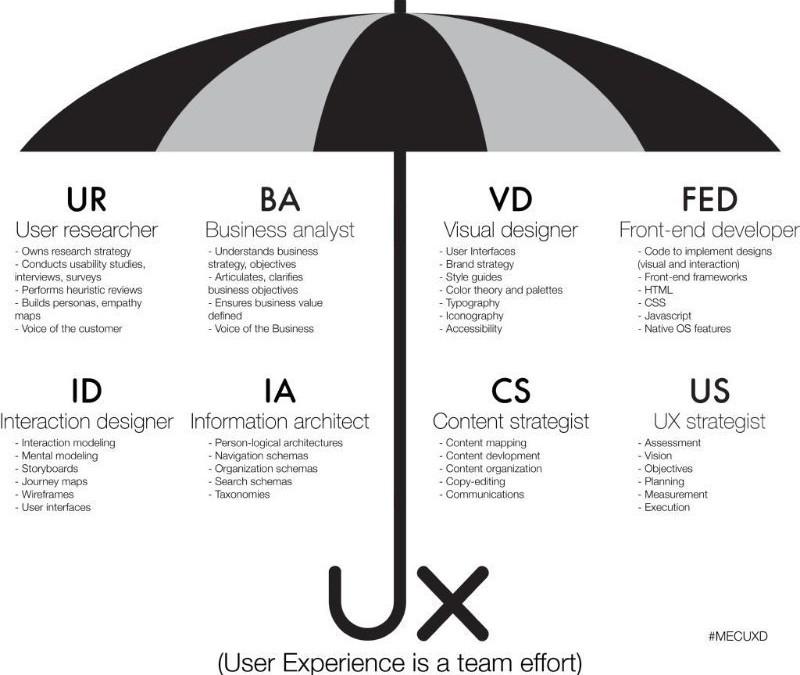 UX Disciplines