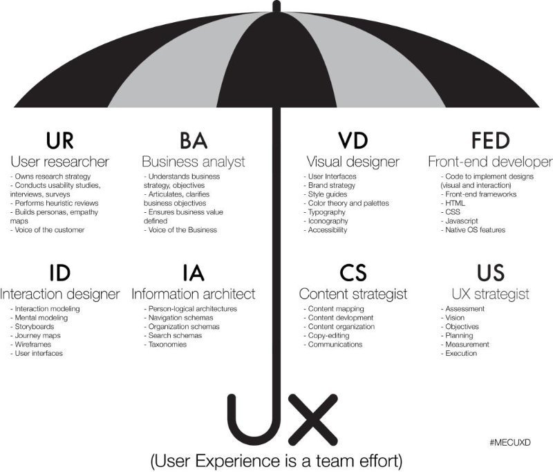 UX-disciplines